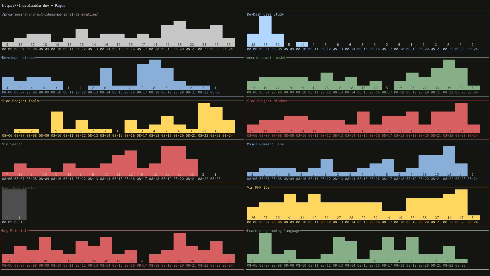 google analytics example DevDash configuration