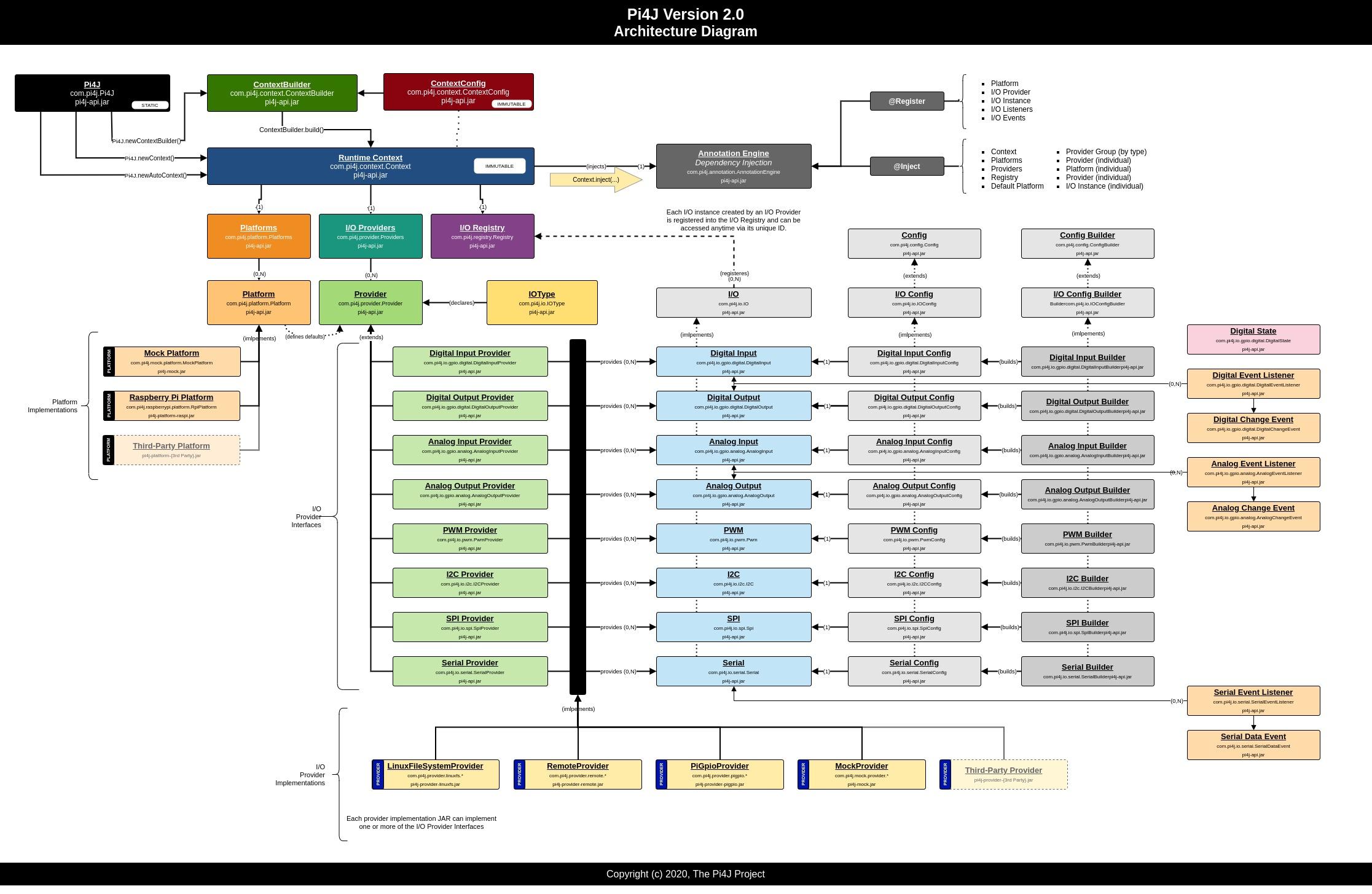 Pi4J V2 architecture