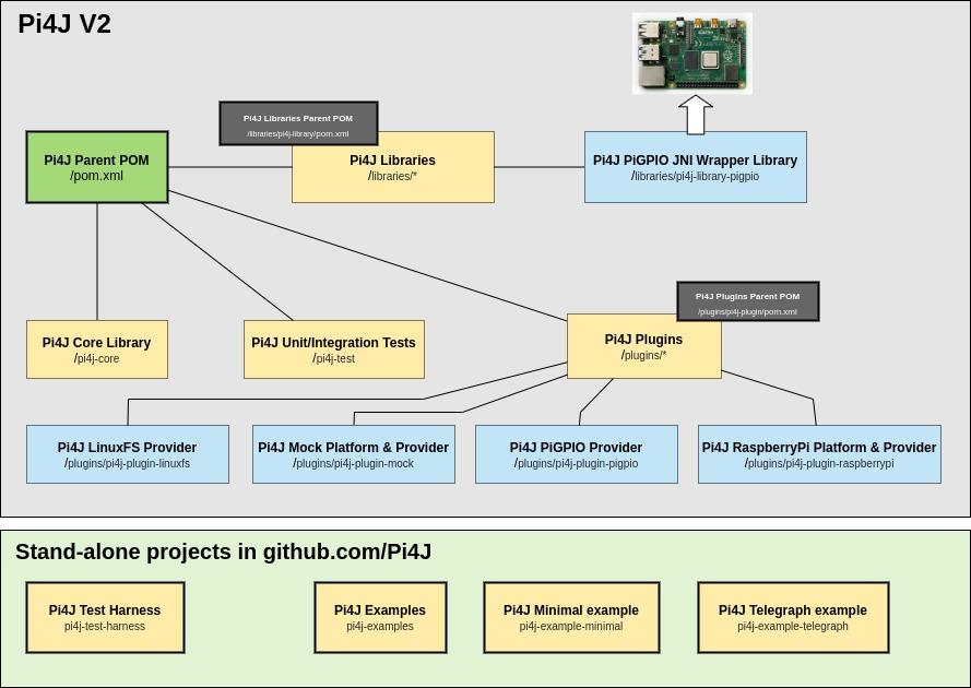 Pi4J V.2 code structure