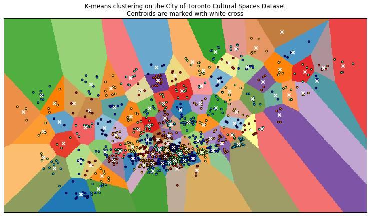 K - Means Clustering