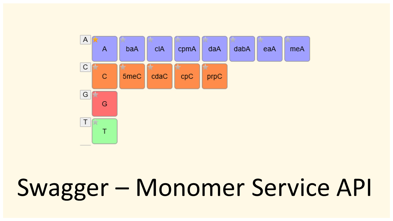 API Monomer Service Swagger page