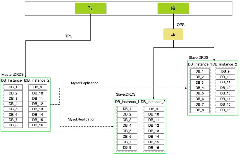 万级TPS亿级流水-中台账户系统架构设计