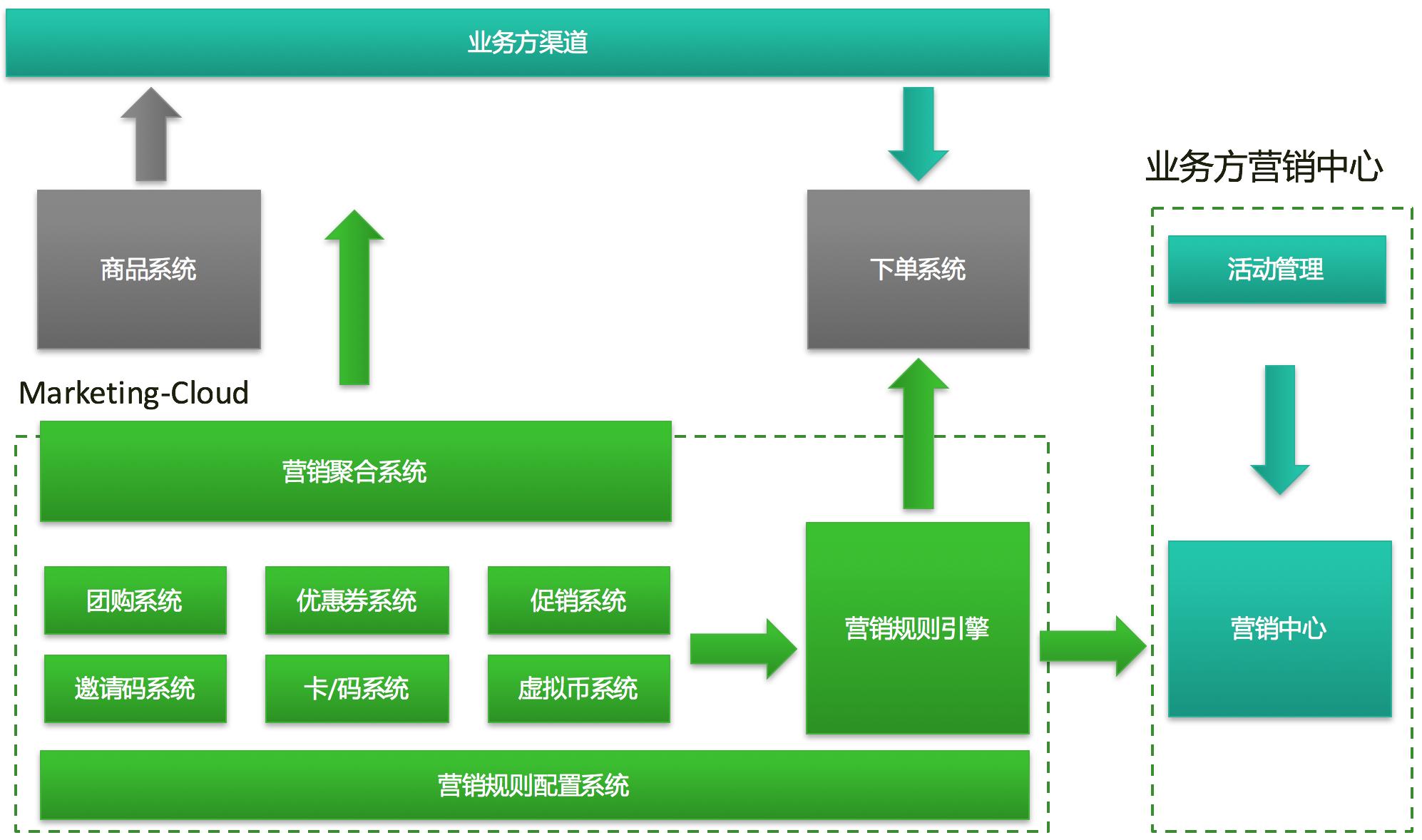 微服务架构—自动化测试全链路设计