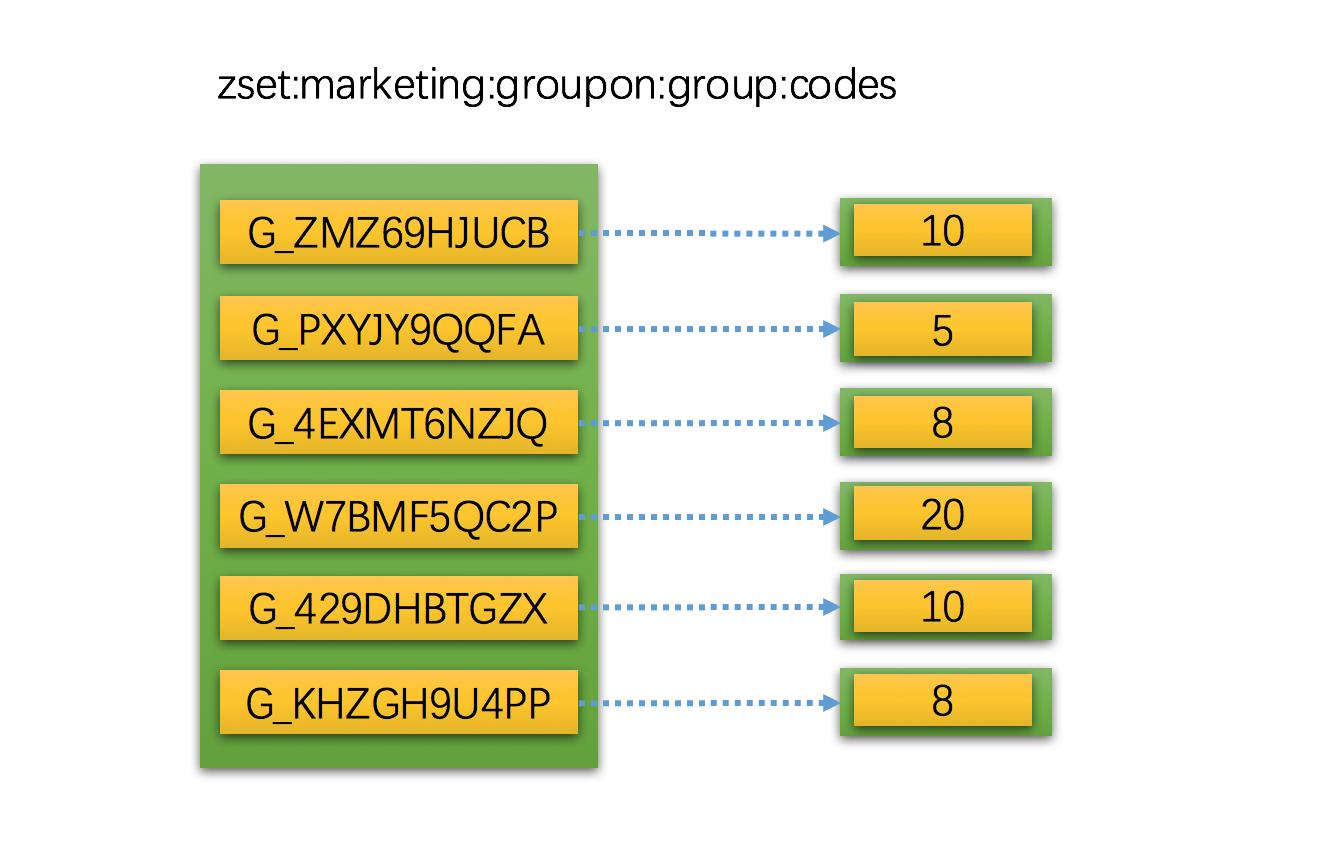 Redis 数据结构与内存管理策略