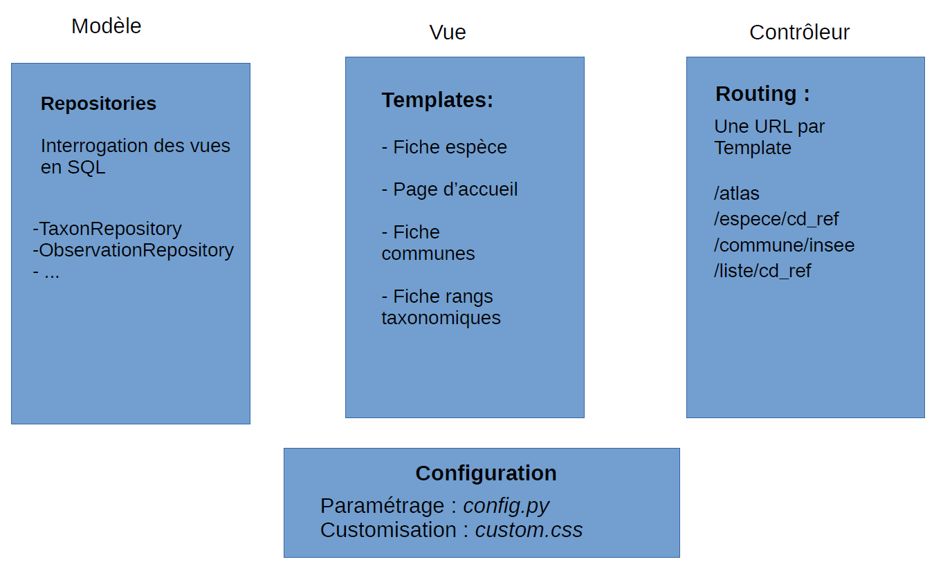 images/dev-architecture-code-mvc.png