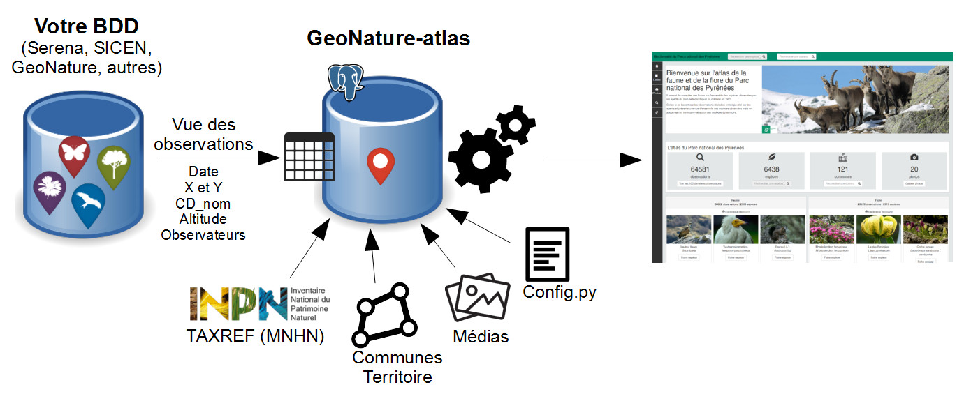 docs/images/geonature-atlas-schema-01.jpg