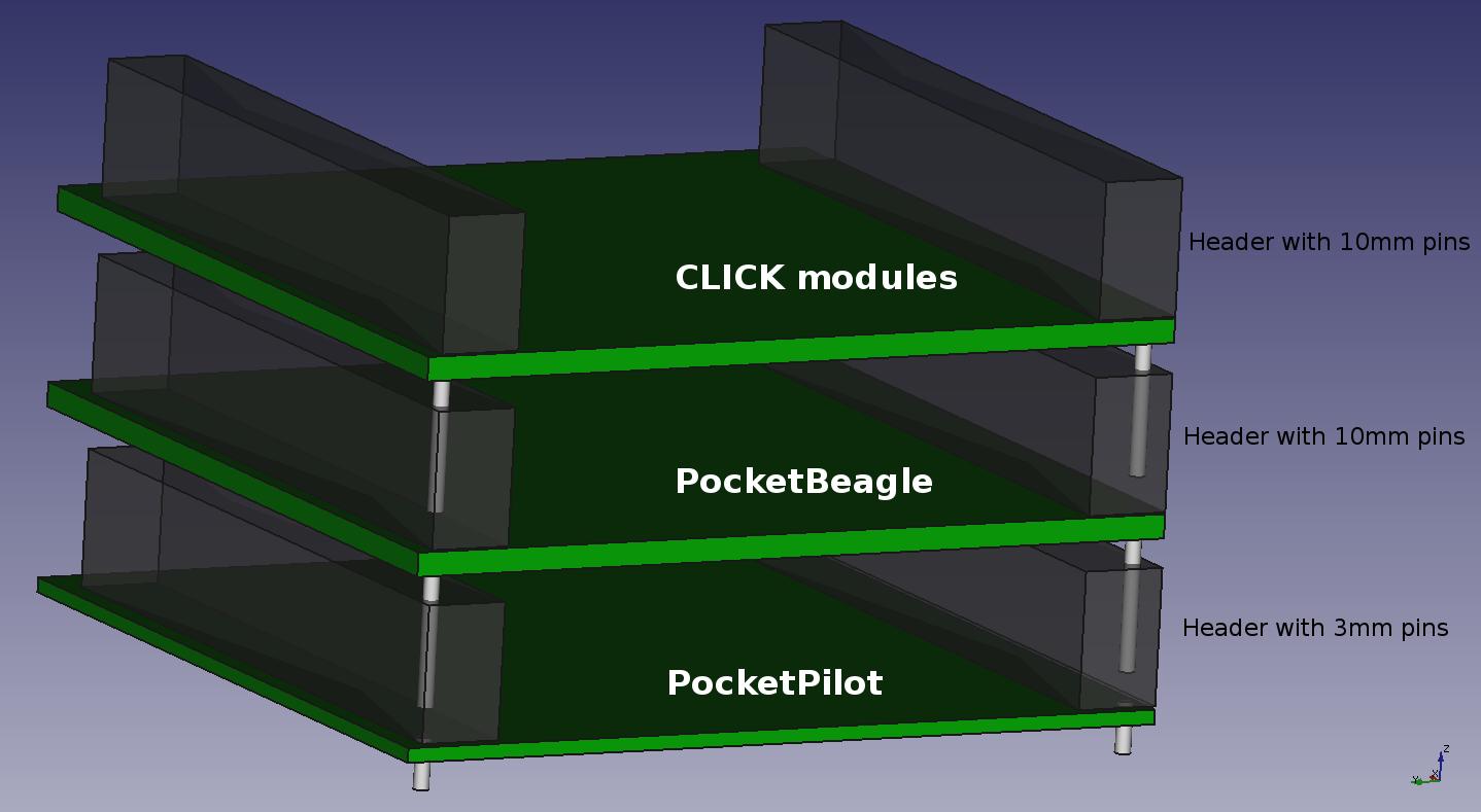 Connector Stack diagram