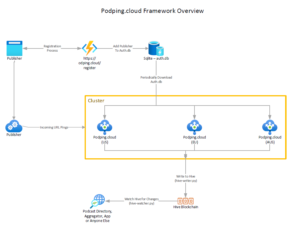 Podping.cloud architecture