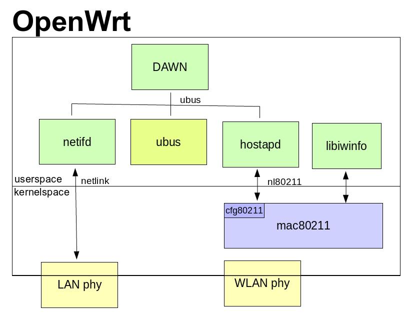 openwrt Archives - Freifunkblog
