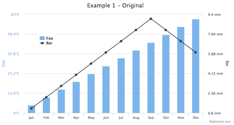 highcharts chart