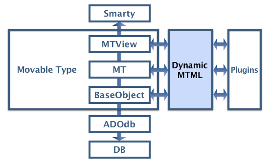 DynamicMTML Correlation diagram