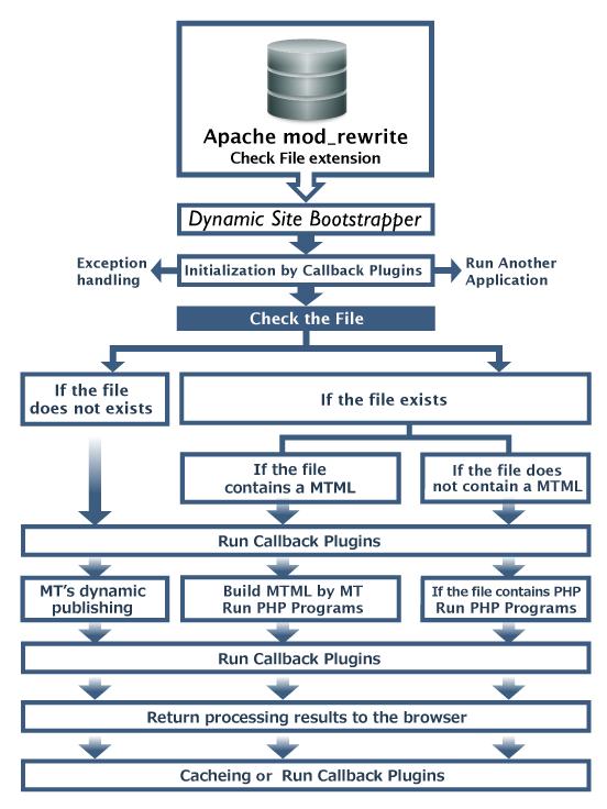 DynamicMTML Flow Chart