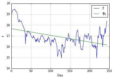 NumPy】回帰分析で直線近似(線形フィッティング) | 西住工房