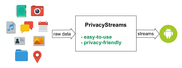 PrivacyStreams