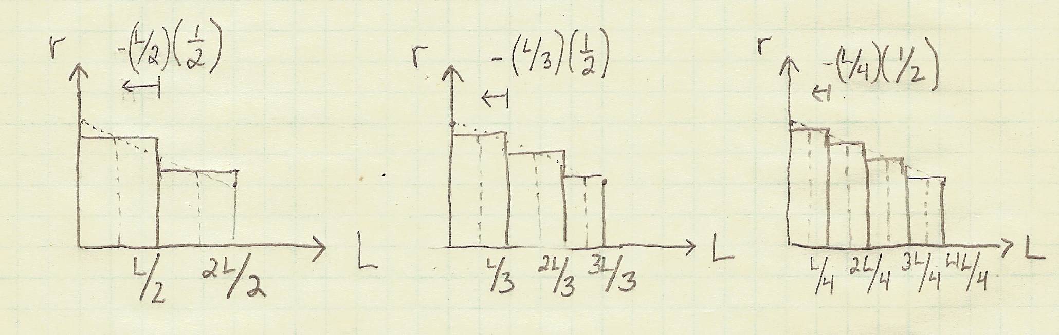 3 approximations