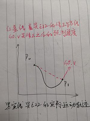linear problem