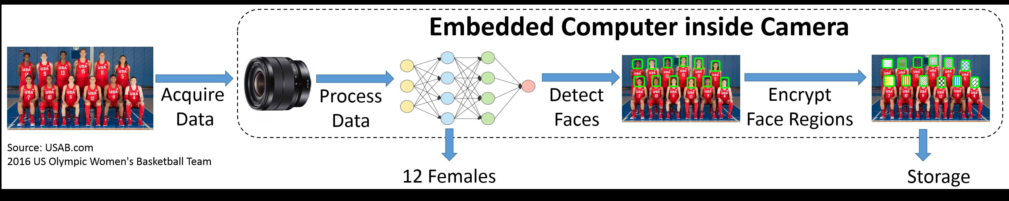 embeddedprivacy