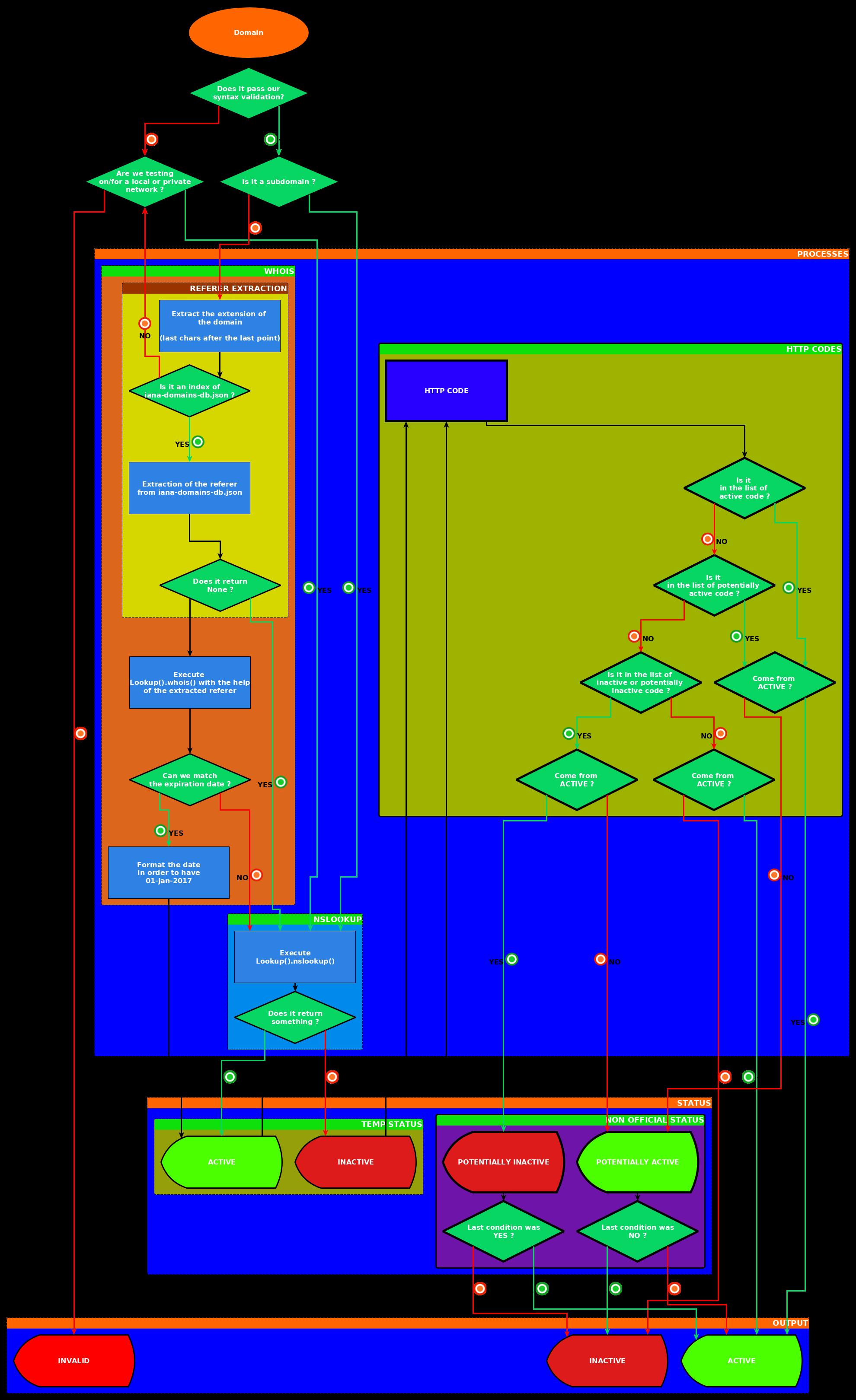 PyFunceble Logic representation for domain testing