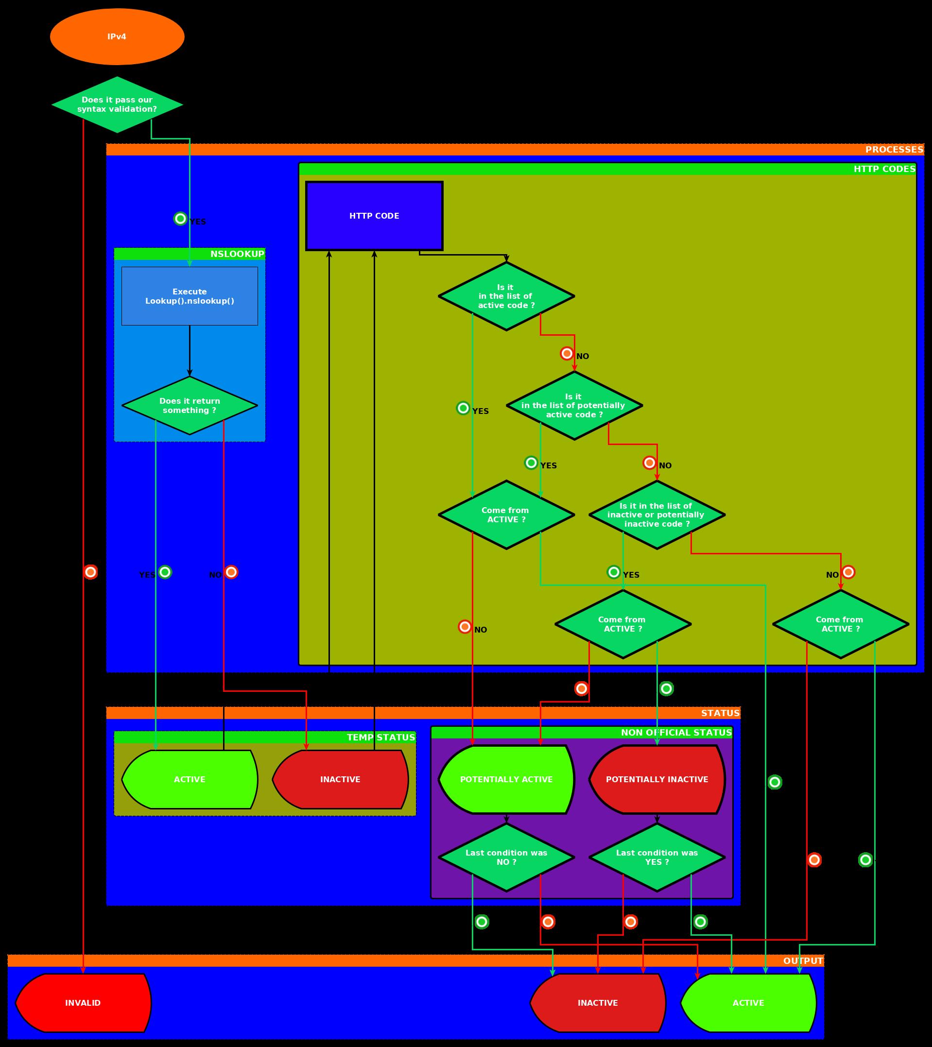 PyFunceble Logic representation for IP testing