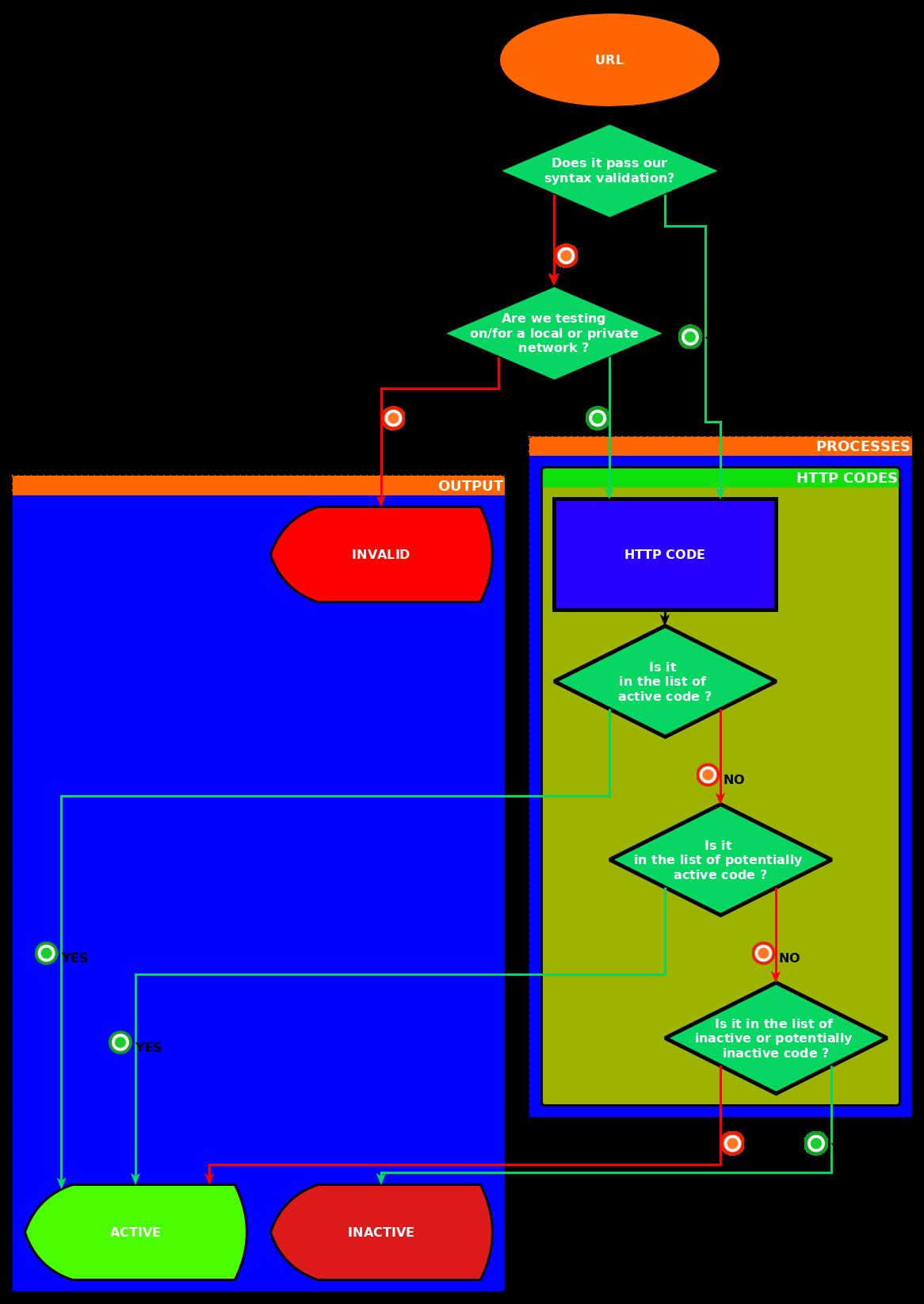 PyFunceble Logic representation for URL testing
