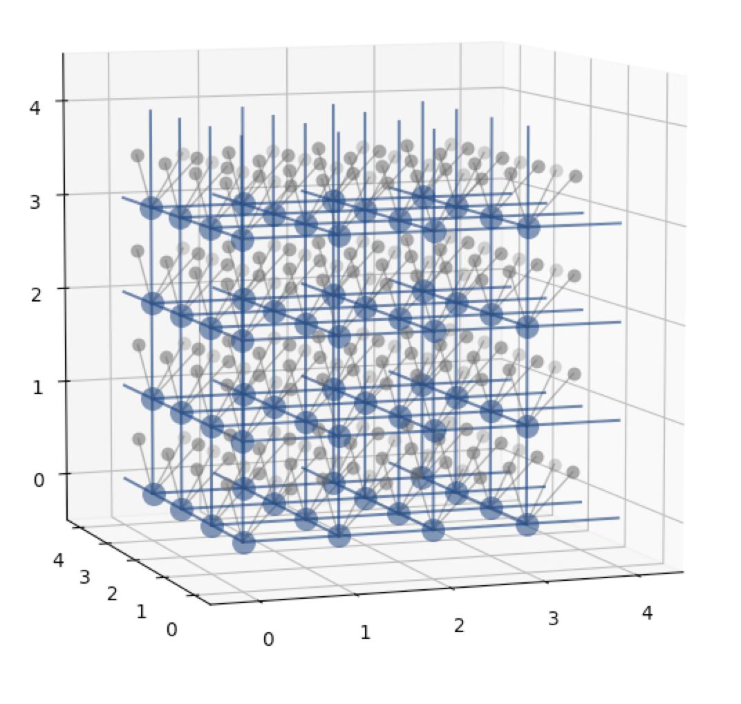 https://github.com/PytLab/catplot/blob/master/pic/grid_3d.png