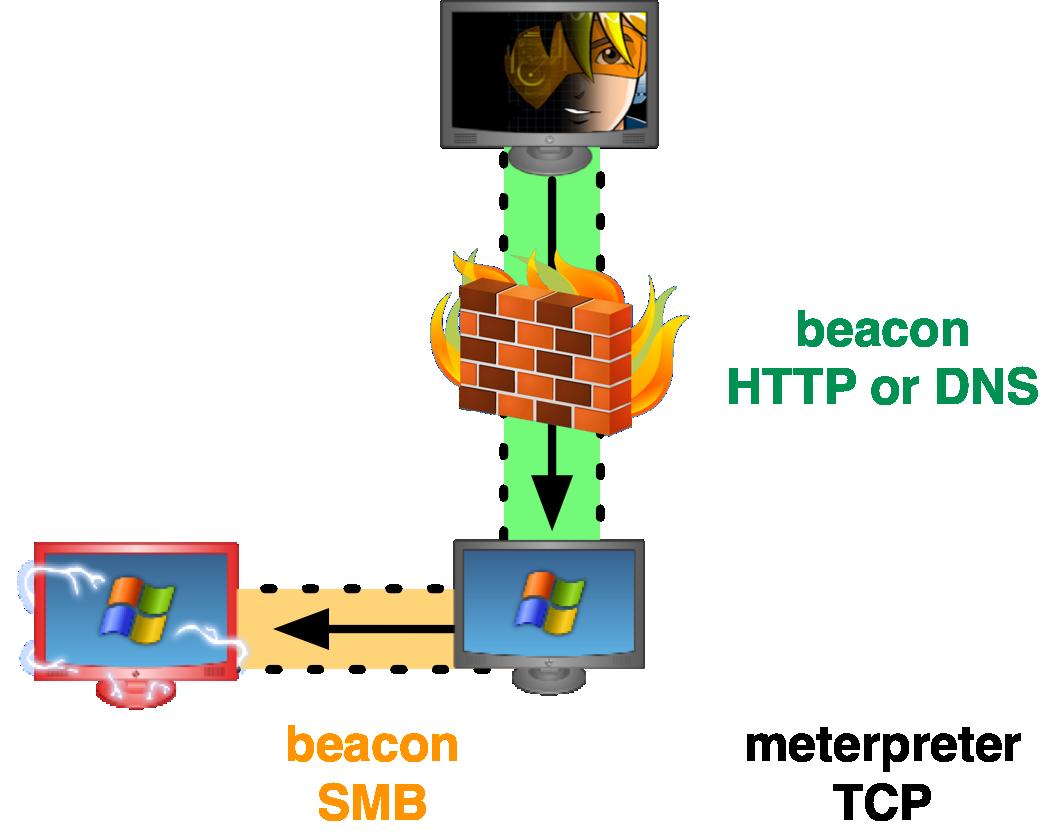 smb beacon