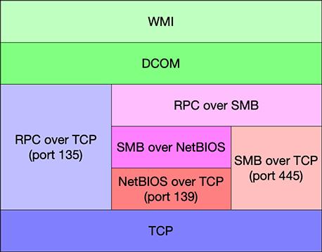 WMI协议栈