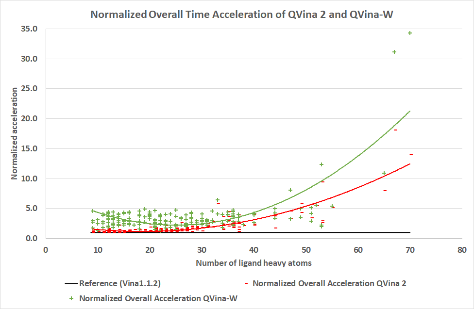 Normalized Acceleration