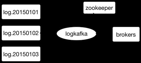 logkafka