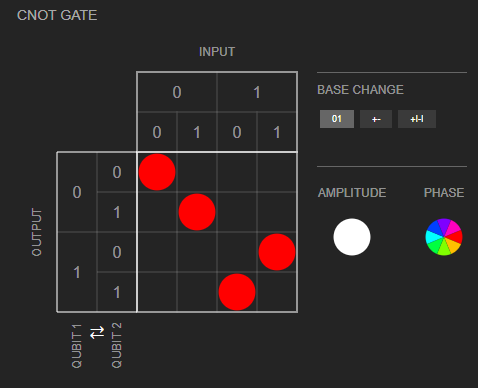 Matrix - CNOT gate