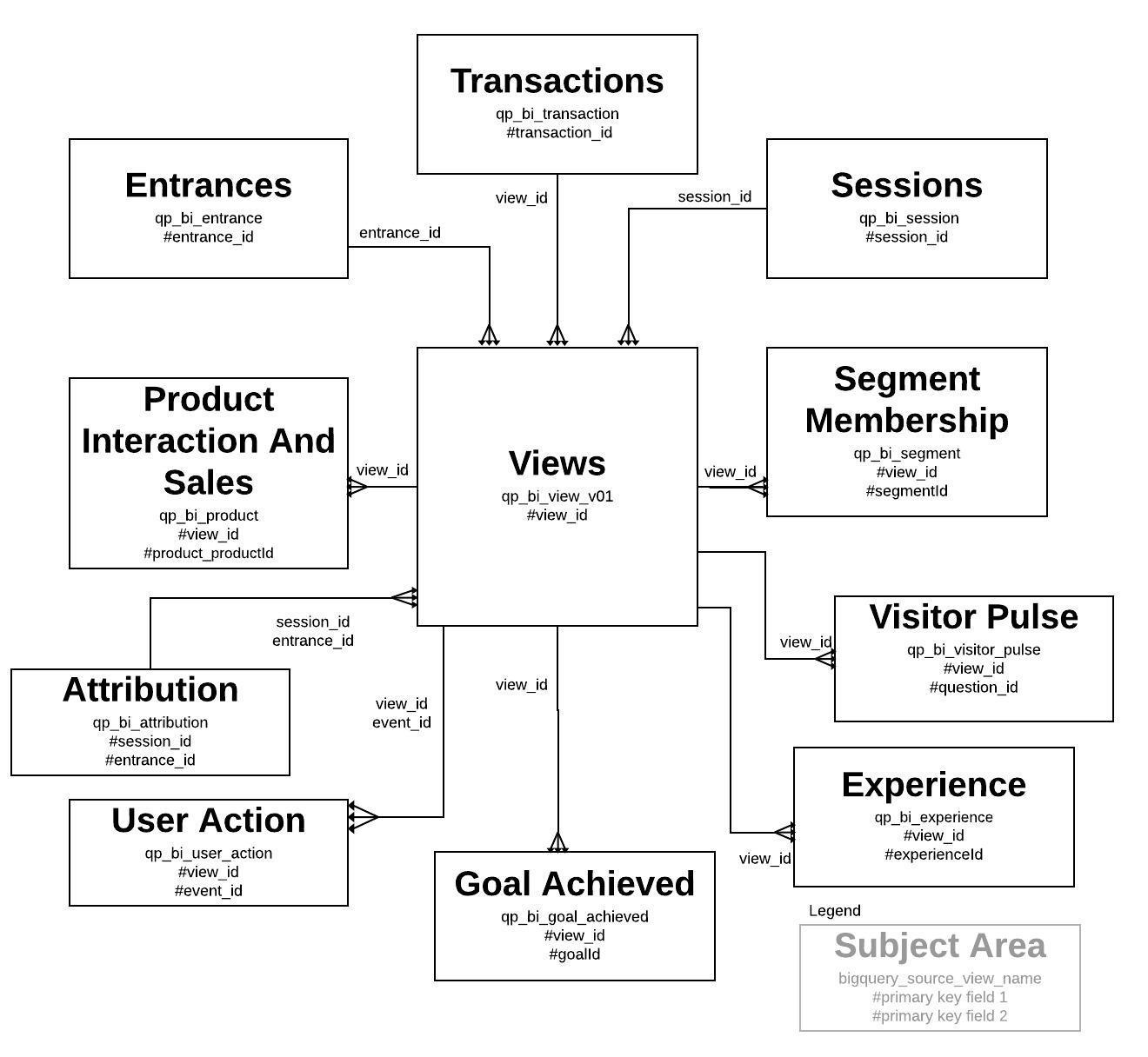 Qubit Retail Live Tap Data Model