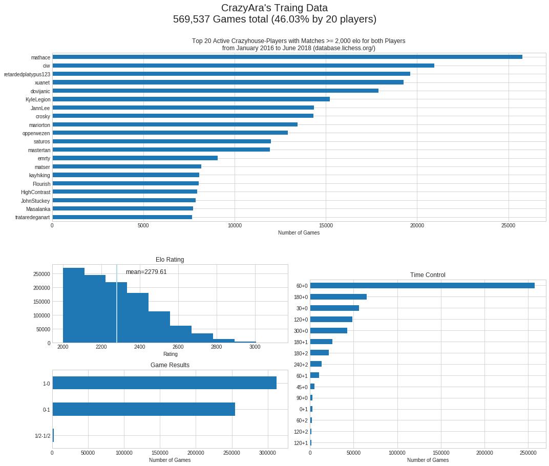 train-data-stats
