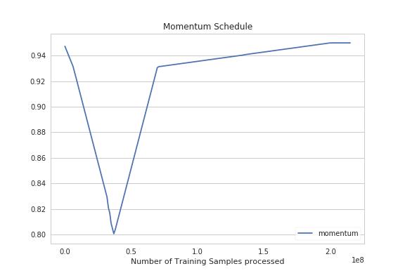 momentum-schedule