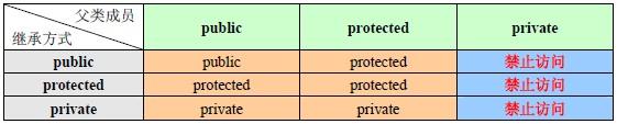C++三大特性之继承详解