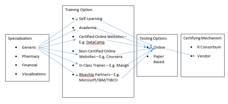 The likely path of certification to be taken in the initial cut