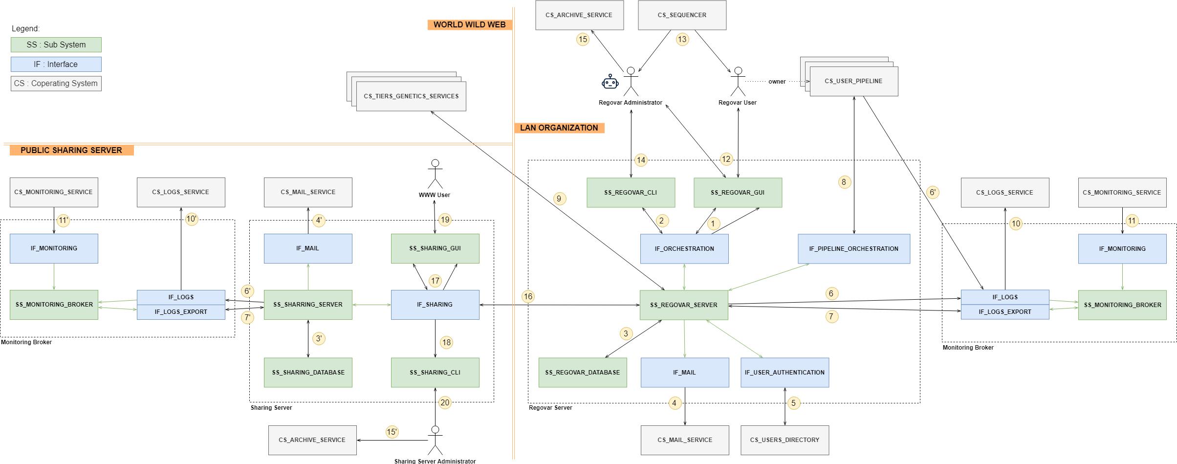 Architecture de l'application Regovar