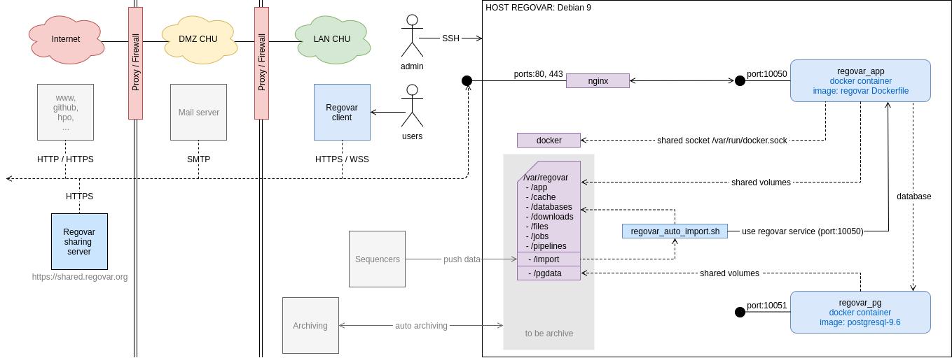 Architecture système de Regovar