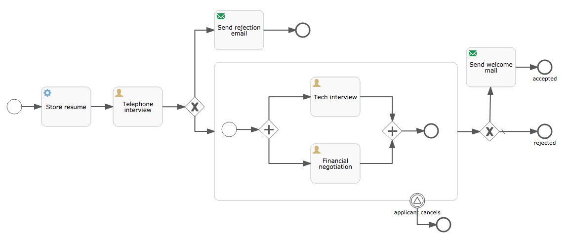 Image of the hire process using BPMN2 symbolism