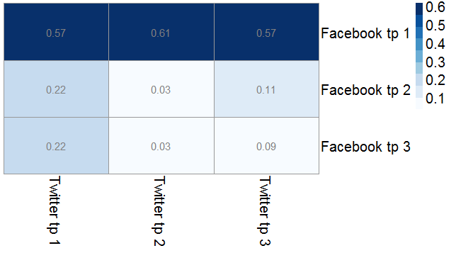 Similarity between Facebook comments and tweets