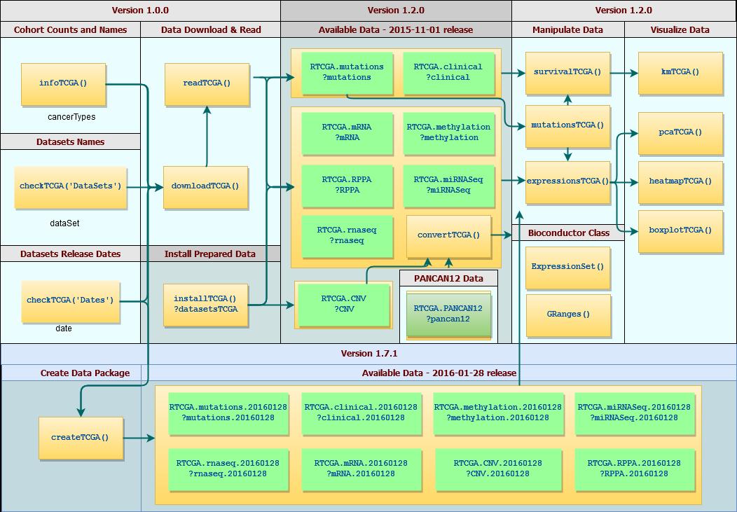 The Cancer Genome Atlas Data Integration • RTCGA