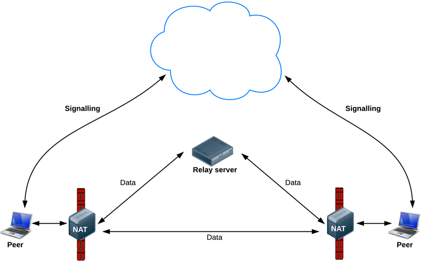 dataPathways