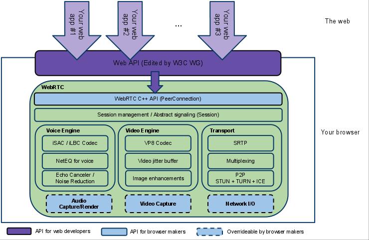 webrtcArchitecture