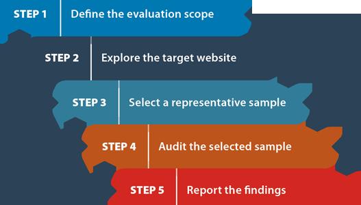 Bild: Schemagrafik zur Auswahl des Umfangs einer Evaluation