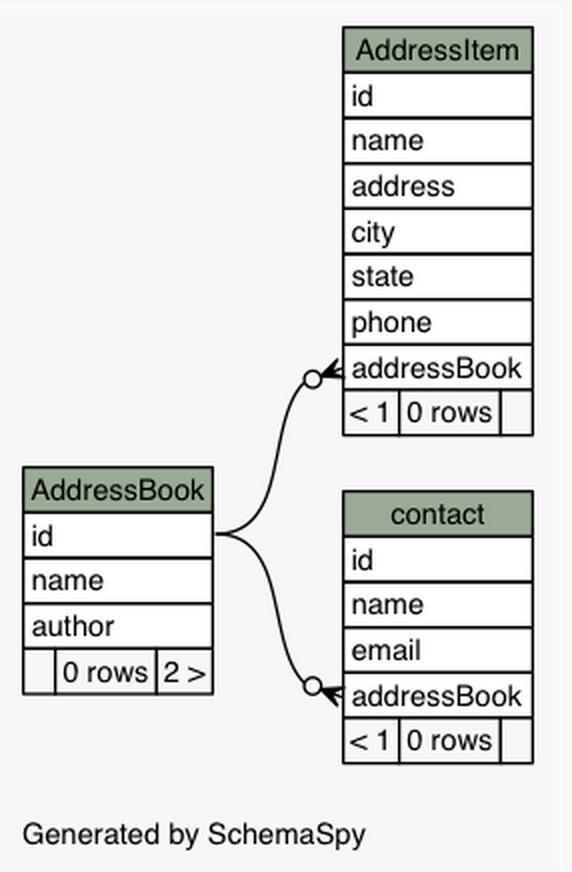 Address Book Schema