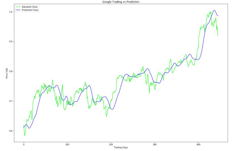 Stock Price Predictor