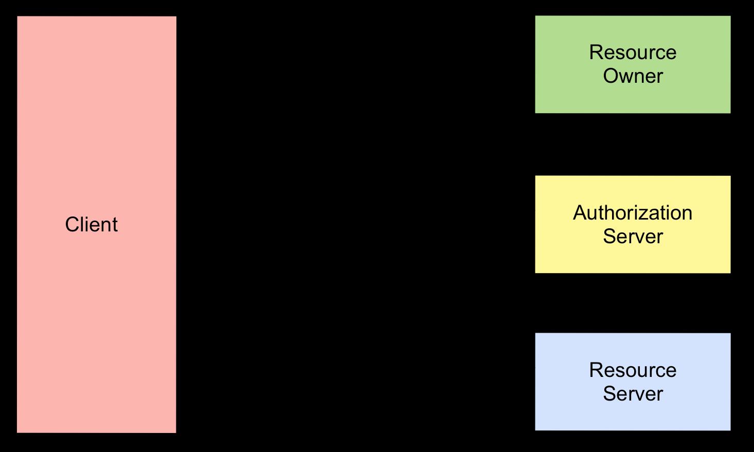 OAuth2.0 Protocol
