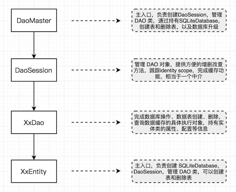 greenDAO_process