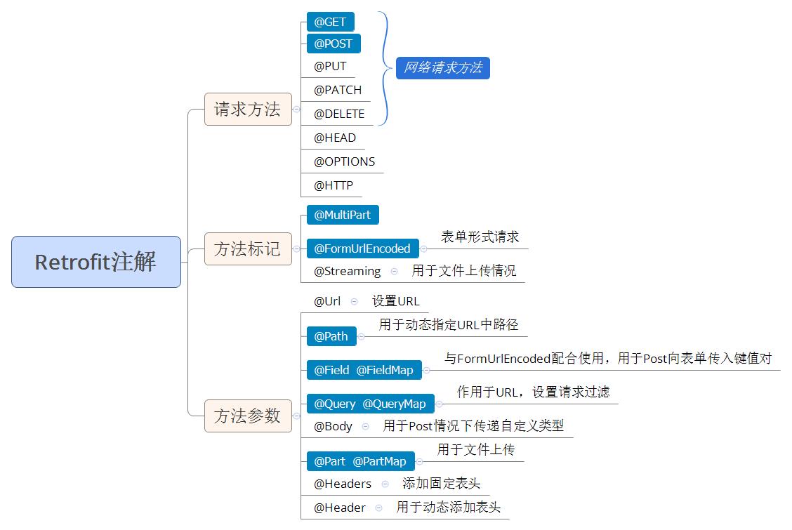 Retrofit-annotations