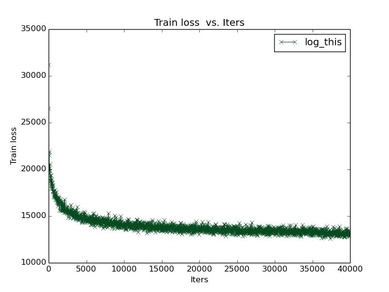 loss per 20 iterations